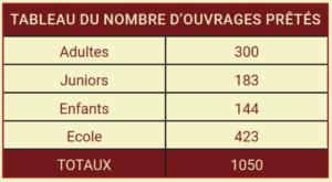 bibliotheque-bilan-2015